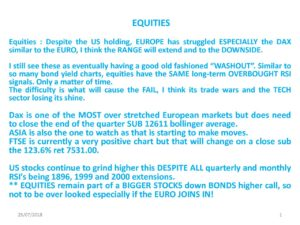 Equities-Despite-the-US-holding-EUROPE-has-struggled